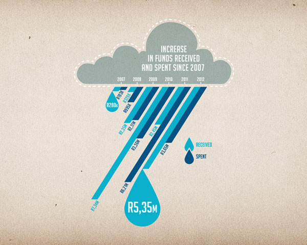 infographic-project90by2030-rain-skyboy-design