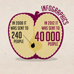 Infographics for Project90by2030