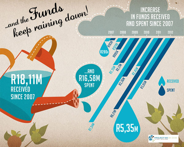 infographics-project90by2030-funds-skyboy-design