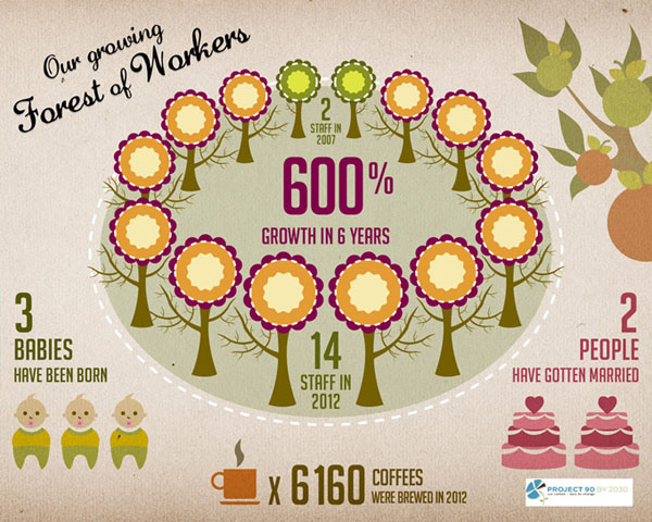 infographics-project90by2030-workers-skyboy-design