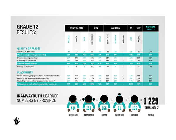 Annual report graph table design skyboy design cape for Table design graphic