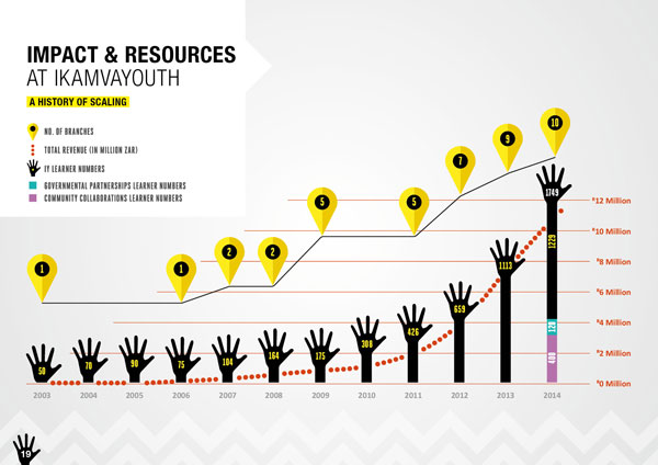 impact and resources growth at ikamvayouth