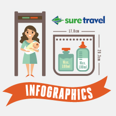 Infographic design for Suretravel's Journey magazine